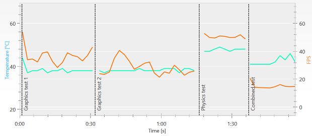 3dm fury data