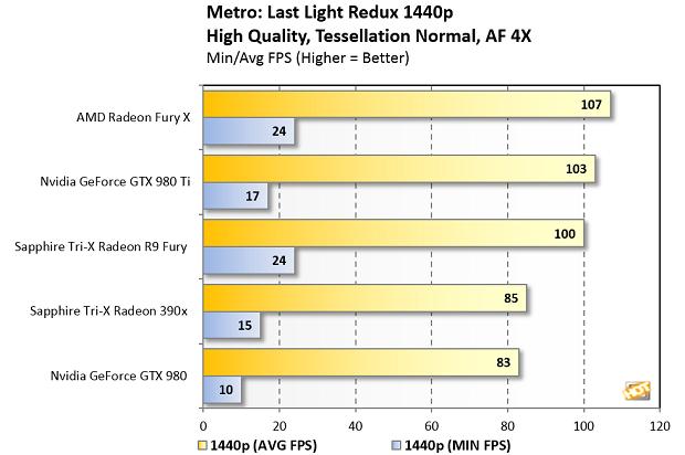 fury metro 1440p