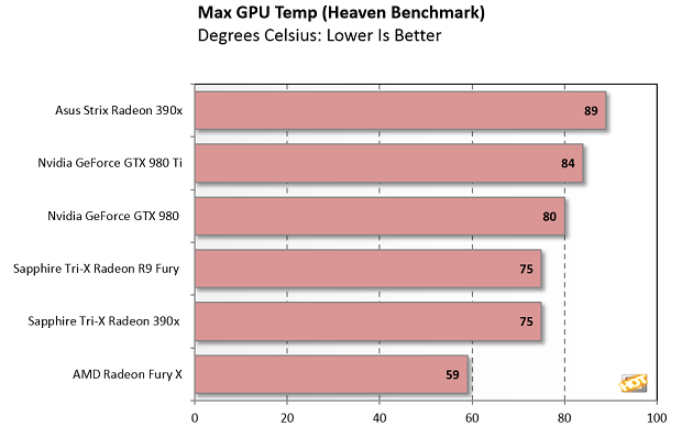 Asus STRIX Radeon R9 390X Review: Hawaii Gets 8GB - Page 7 | HotHardware