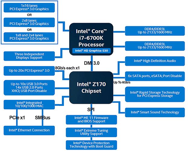 z170 chipset