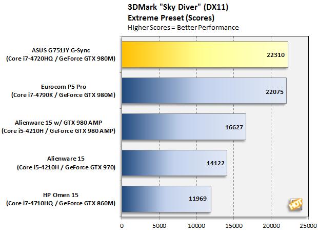 ASUS G751JY-DB72 3DMark Sky Diver