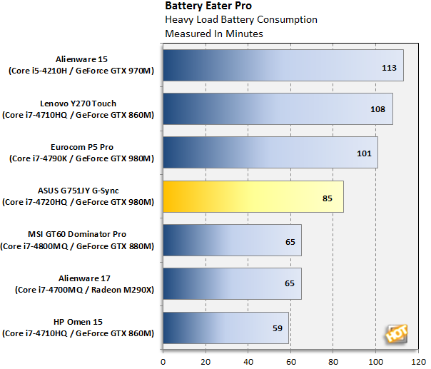 ASUS G751JY-DB72 Battery Eater Pro