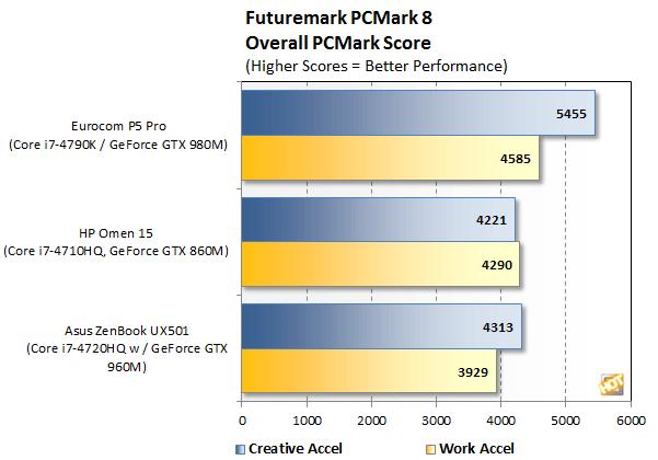 pcmark8 new