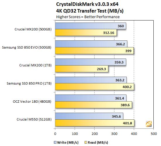 Crucial MX200 CrystalDiskMark QD32