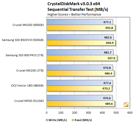 Crucial MX200 CrystalDiskMark Sequential
