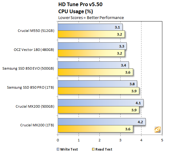 Crucial MX200 HD Tune CPU