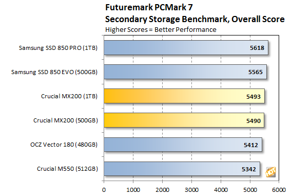 Crucial MX200 PCMark 7 Overall