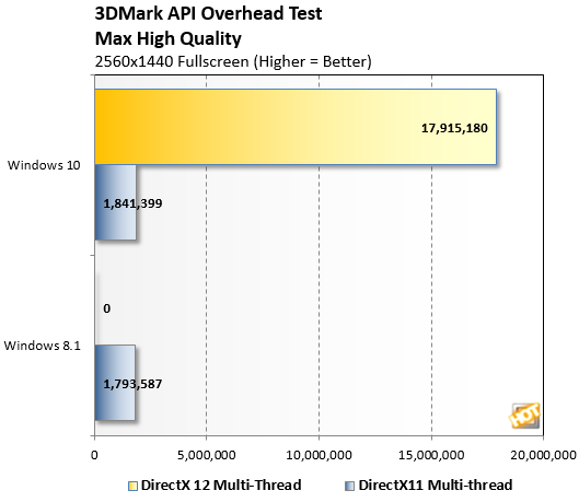 3DMark API Overhead Win10