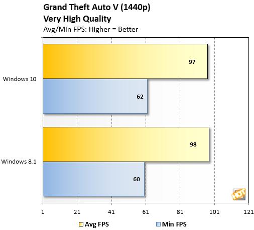 GTA V Windows10 Performance