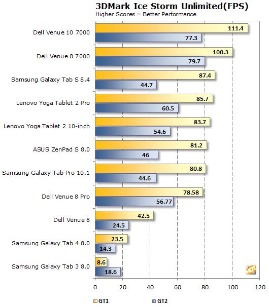 ASUS ZenPad S 8.0 3DMark Unlimited FPS