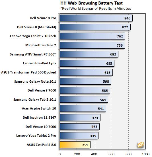 ASUS ZenPad S 8.0 Battery Test (Web)