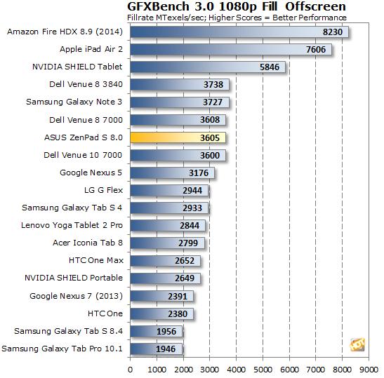 ASUS ZenPad S 8.0 GFXBench Fill Offscreen
