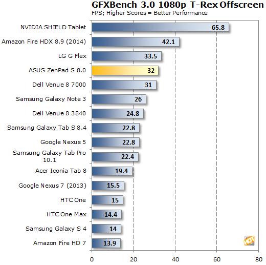 ASUS ZenPad S 8.0 GFXBench T-Rex Offscreen