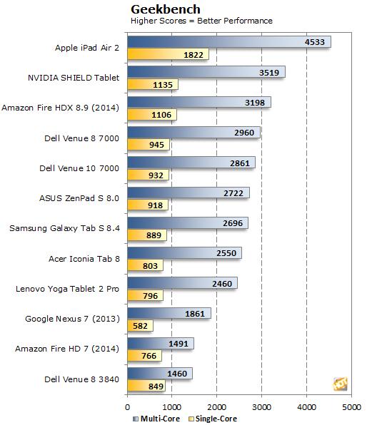 ASUS ZenPad S 8.0 Geekbench