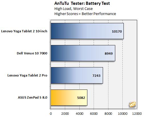 ASUS ZenPad S 8.0 AnTuTu Battery Test
