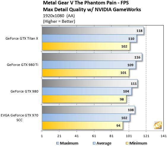 Metal Gear Solid V Benchmarks 1080p
