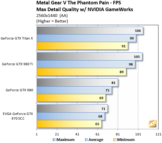 Metal Gear Solid V Benchmarks 1440p