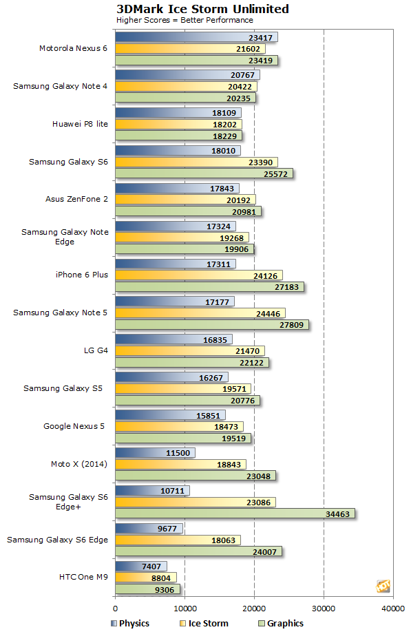 Huawei P8 lite 3dmark 1