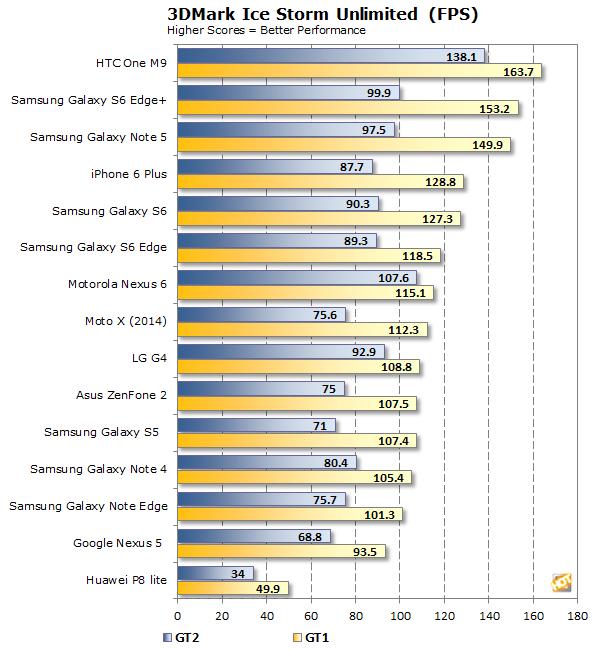 Huawei P8 lite 3dmark 2