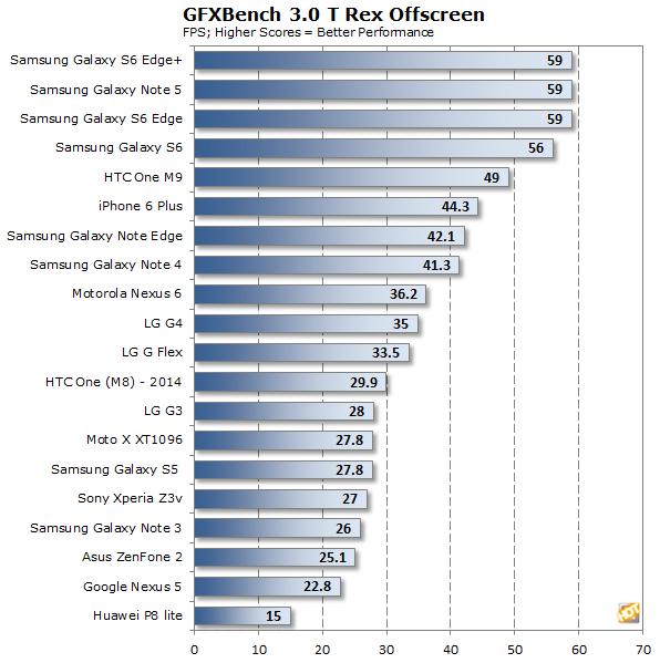 Huawei P8 lite gfx trex