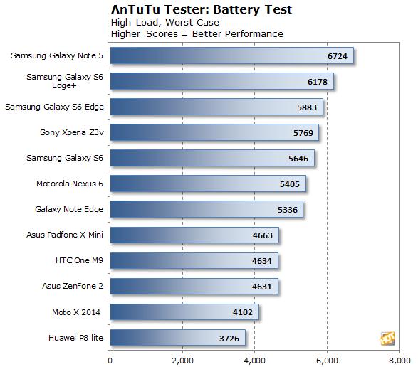Huawei P8 lite antutu battery