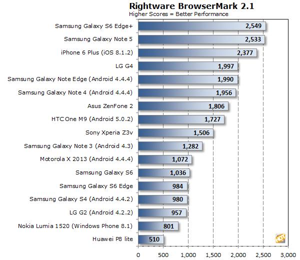 Huawei P8 lite browsermark
