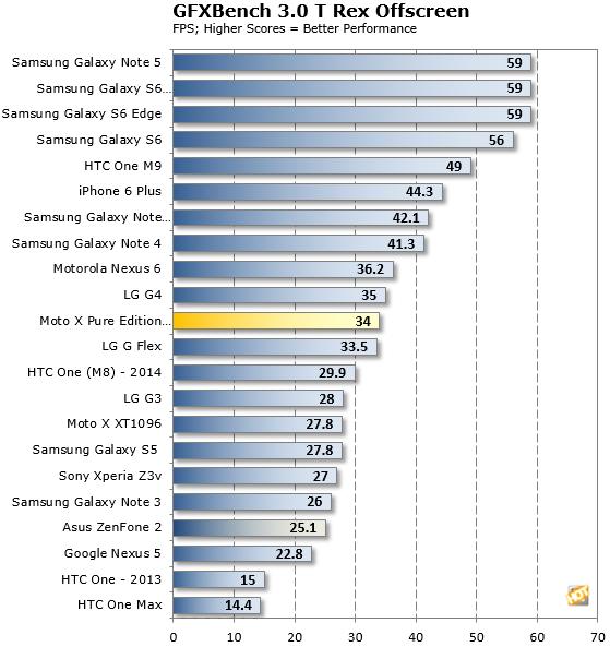 Moto X Pure Edition GFXBench3 TRex Score