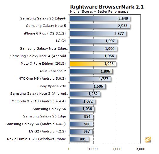 rightware browsermark moto x pure chart2