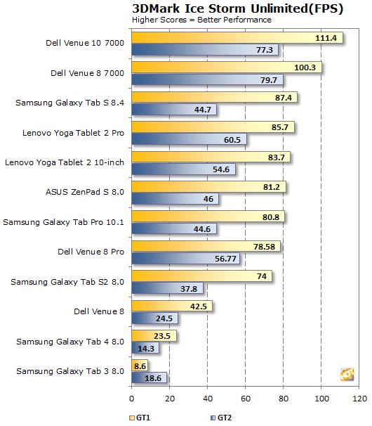 Samsung Galaxy Tab S2 Ice Storm FPS