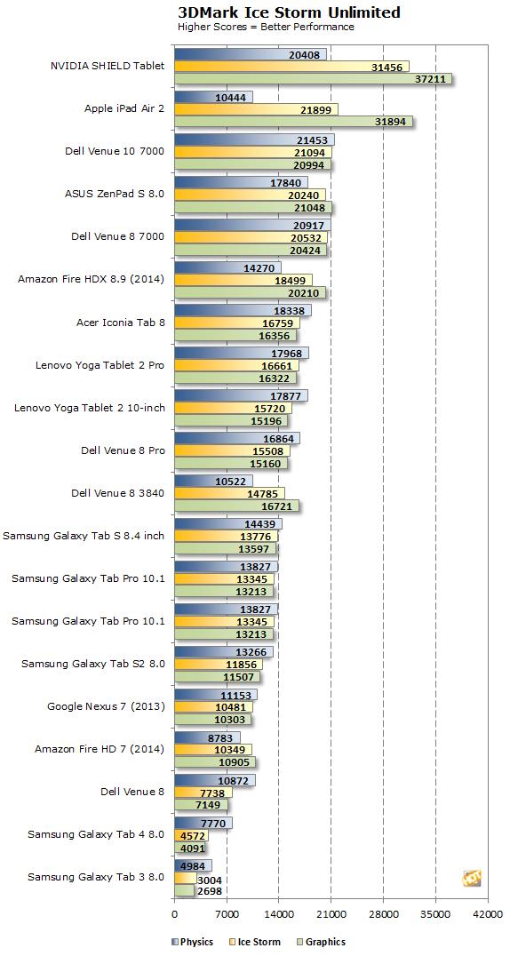 Samsung Galaxy Tab S2 Ice Storm Unlimited