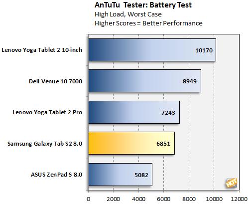Samsung Galaxy Tab S2 Antutu