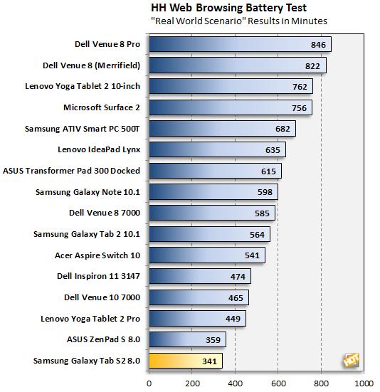 Samsung Galaxy Tab S2 Battery