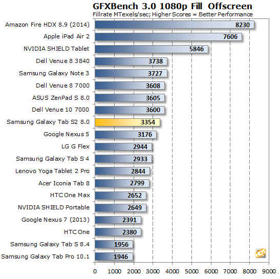 Samsung Galaxy Tab S2 GFXBench Fill