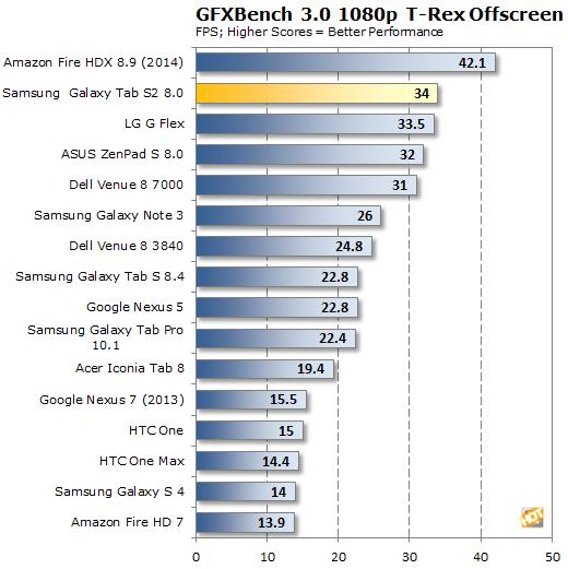 Samsung Galaxy Tab S2 GFXBench T-Rex