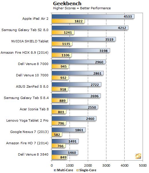 Samsung Galaxy Tab S2 Geekbench