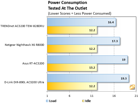 Wireless ac Router Power Consumption2