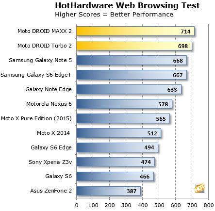 web browsing