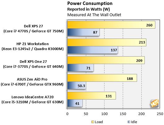 power consumption asus zen aio pro