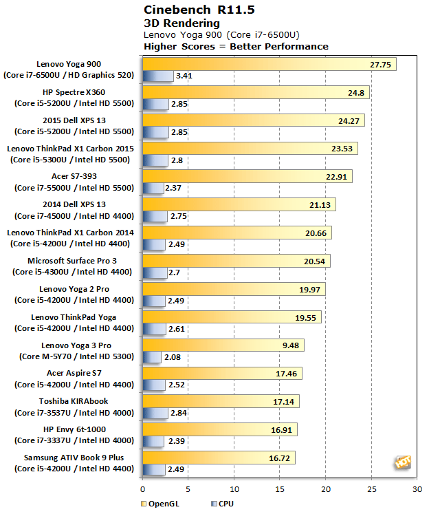 Core i7 6500U Cinebench R11 5 Benchmark