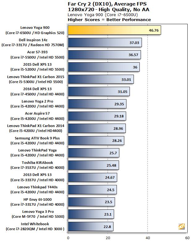 Core i7 6500U Far Cry 2 Benchmark