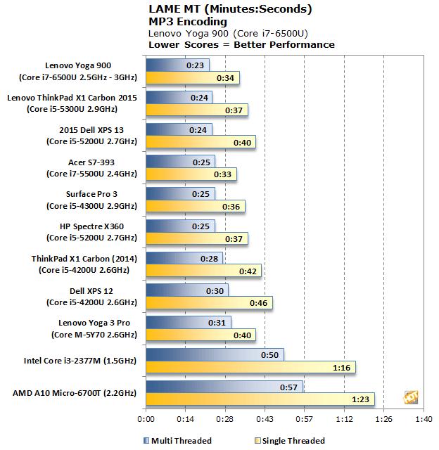 Core i7 6500U Lame MT Benchmark