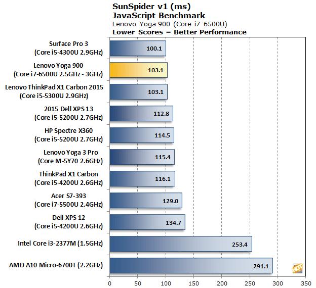 Core i7 6500U SunSpider Benchmark