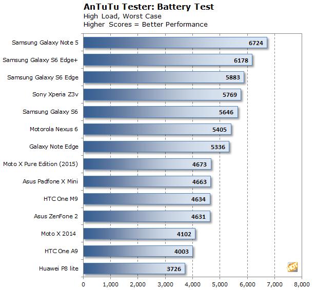 antutu battery
