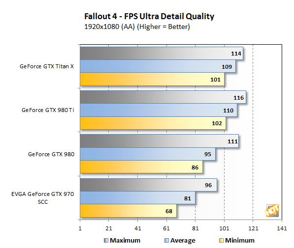 Fallout4 1080p bench