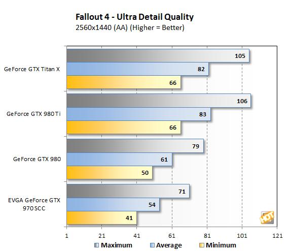 Fallout4 1440p bench