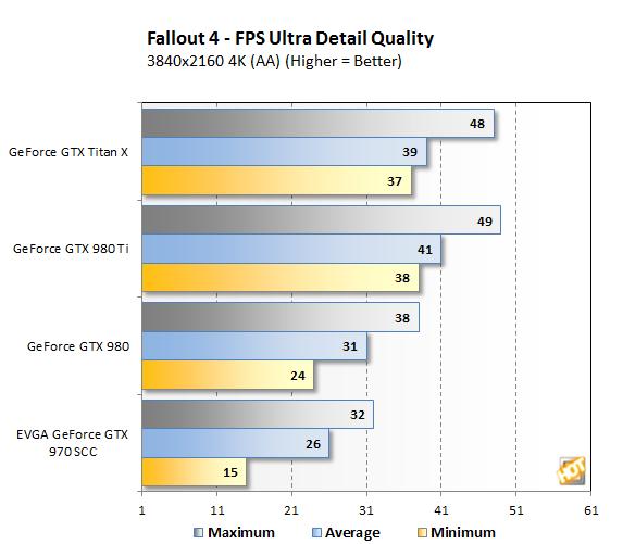 Fallout4 4K bench
