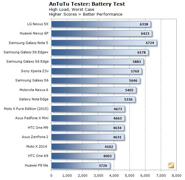 antutu battery nexus 5x 6p