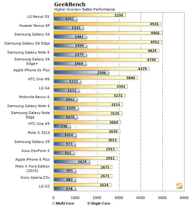 GeekBench Nexus 5X 6P