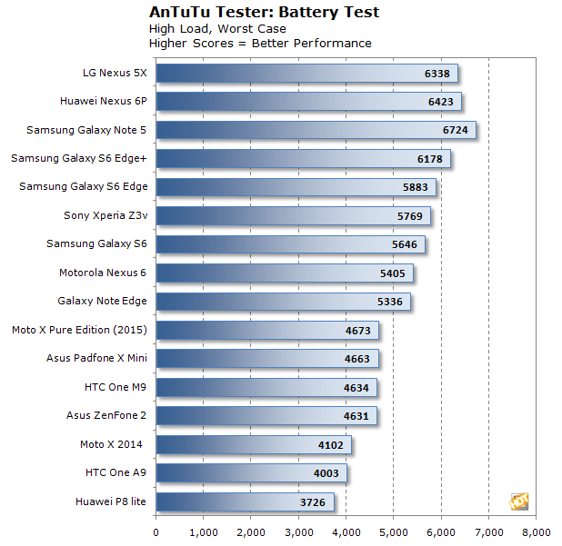 antutu battery nexus 5x 6p