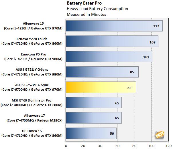 ASUS G752VT Battery Eater Pro